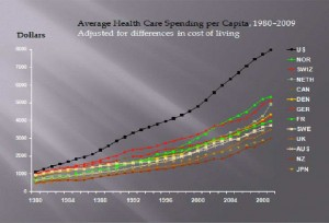 Average Health Care Spending Per Capita (click for larger image)